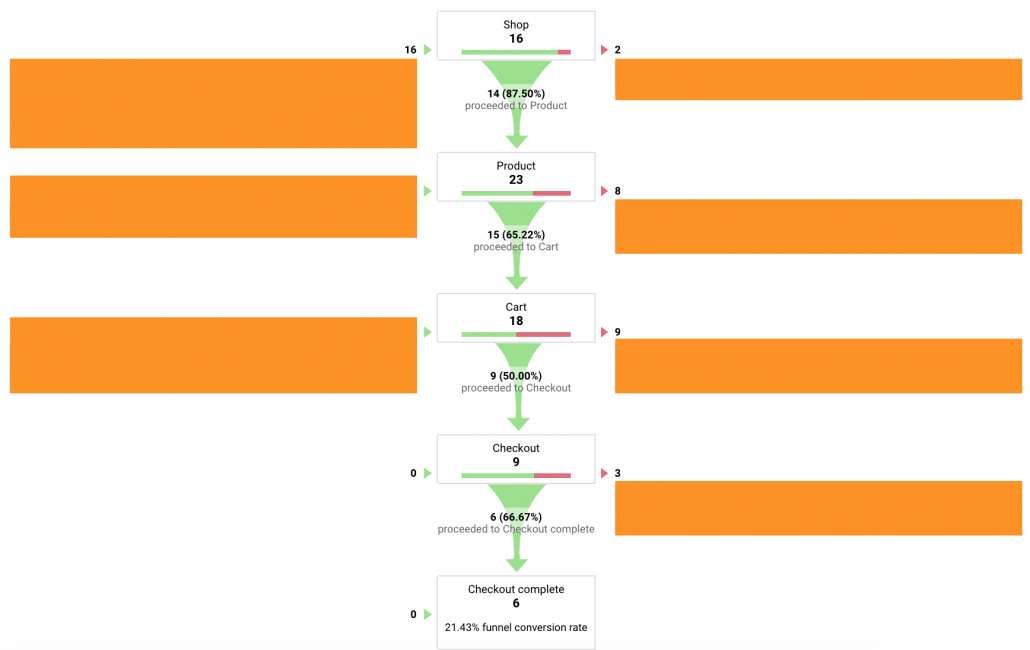 Funneling Toko Online di Google Analytics