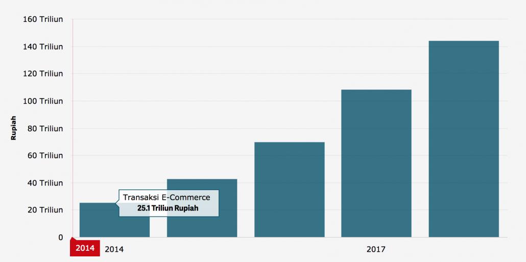 Perkembangan Transaksi E-Commerce di Indonesia