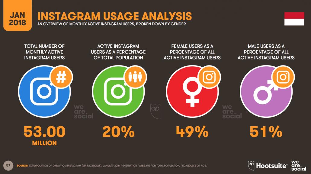 Analisis Penggunaan Instagram di Indonesia