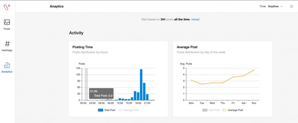 Analisa Kompetitor Menggunakan Virol 2.0